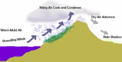 Diagram explaining orographic lift