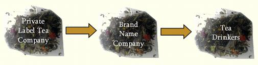 Chart Showing 3 Stages: Private Label Tea Company, Brand Name Company, Tea Drinkers